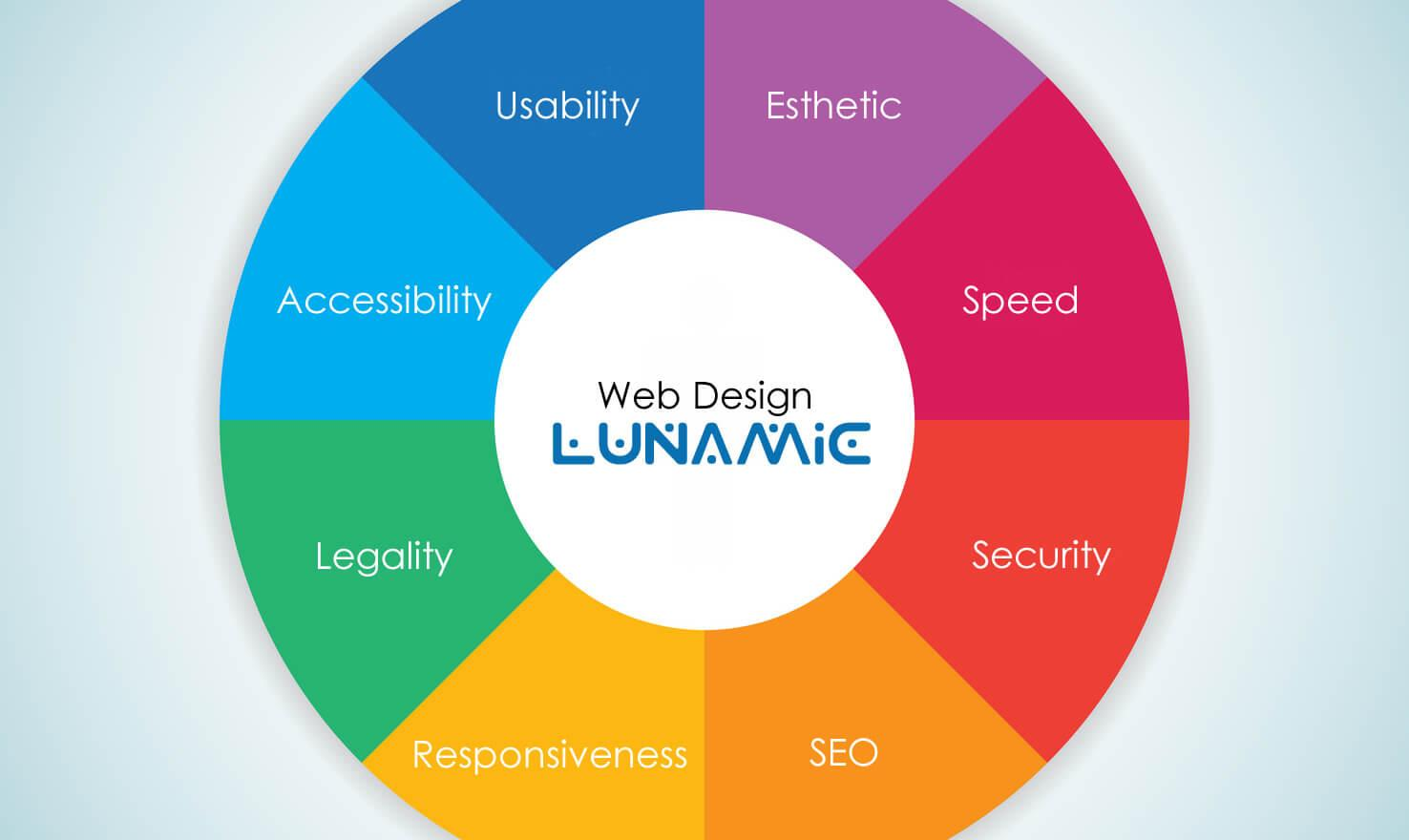 Factores Web Lunamic